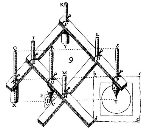 Scheiner's Pantograph