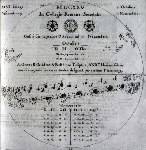 Scheiner's Sunspot Observations