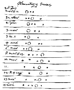 Page from Galileo's observation log displaying position of the moons relative to Jupiter
