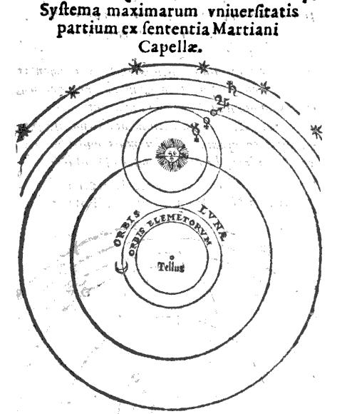Naboth's representation of Martianus Capella's geo-heliocentric astronomical model (1573) Source: Wikimedia Commons