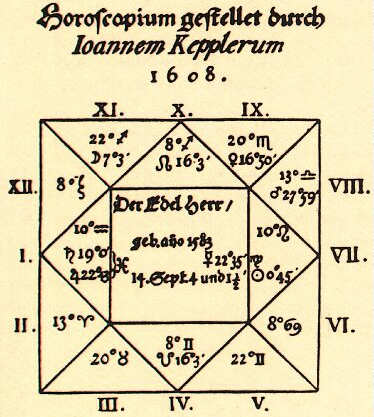 A Renaissance Horoscope Kepler's Horoskop für Wallenstein Source: Wikimedia Commons