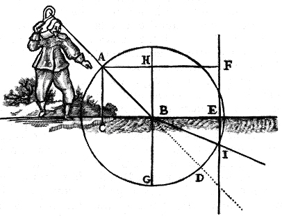 Illustration_des_dioptriques_de_Descartes