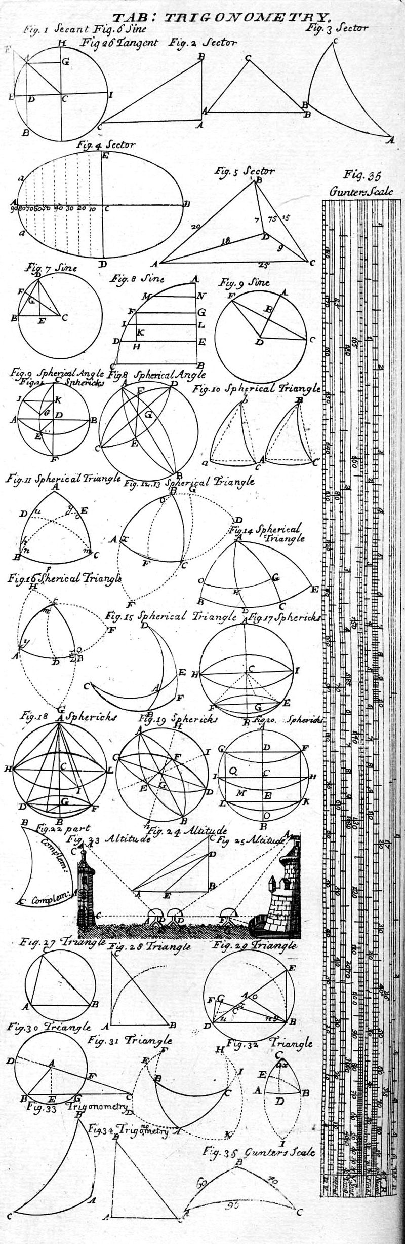 800px-Table_of_Trigonometry,_Cyclopaedia,_Volume_2