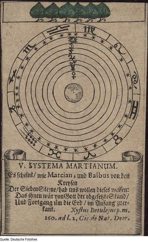 Fotothek_df_tg_0005494_Astronomie_^_Astrologie_^_Zodiak_^_Sternbild_^_Tierkreiszeichen_^_Karte_^_Spielk