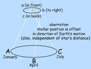 aberration