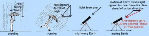 rainlightaberration