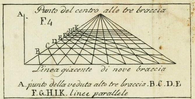 Della_Pittura_Alberti_perspective_vanishing_point